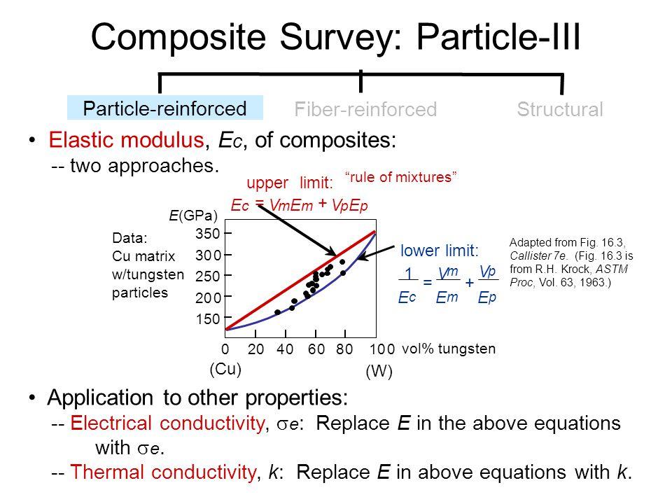 Composite Survey: Particle-III