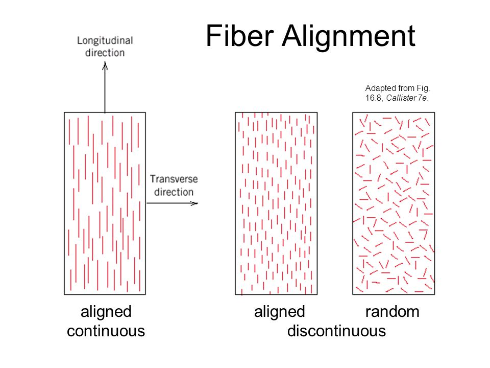 Fiber Alignment aligned continuous aligned random discontinuous
