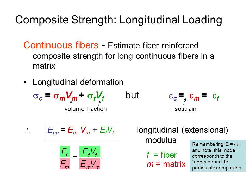 Composite Strength: Longitudinal Loading