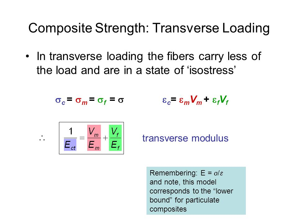 Composite Strength: Transverse Loading