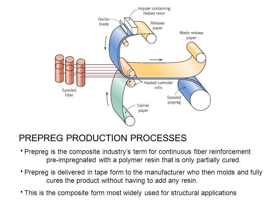 PREPREG PRODUCTION PROCESSES