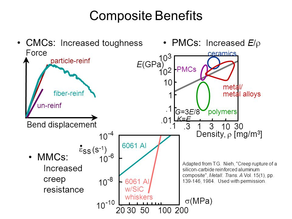 Composite Benefits • CMCs: Increased toughness • PMCs: Increased E/r