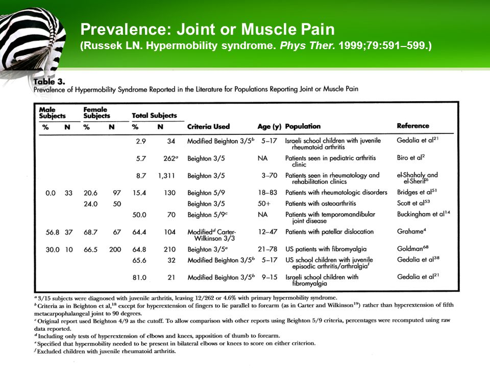 Prevalence: Joint or Muscle Pain (Russek LN. Hypermobility syndrome