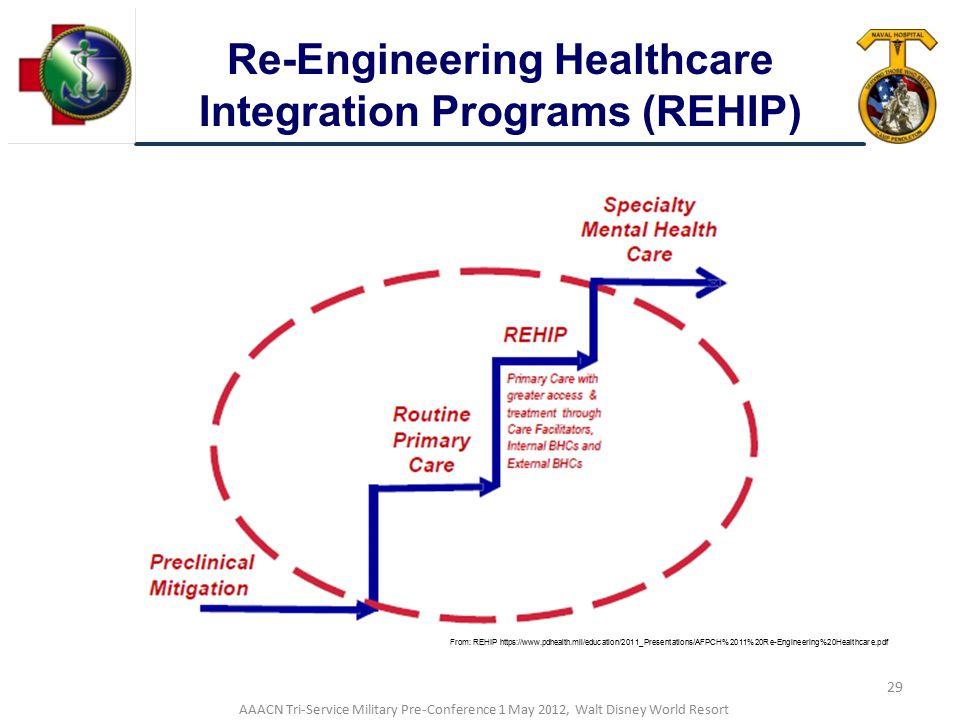 Re-Engineering Healthcare Integration Programs (REHIP)