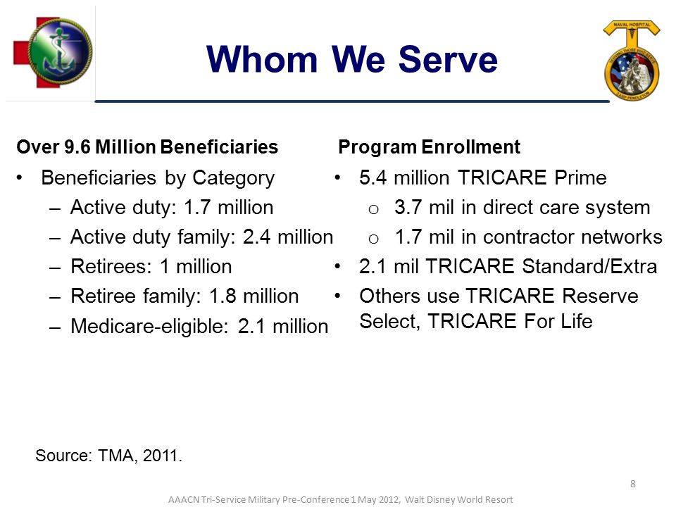Whom We Serve Beneficiaries by Category Active duty: 1.7 million