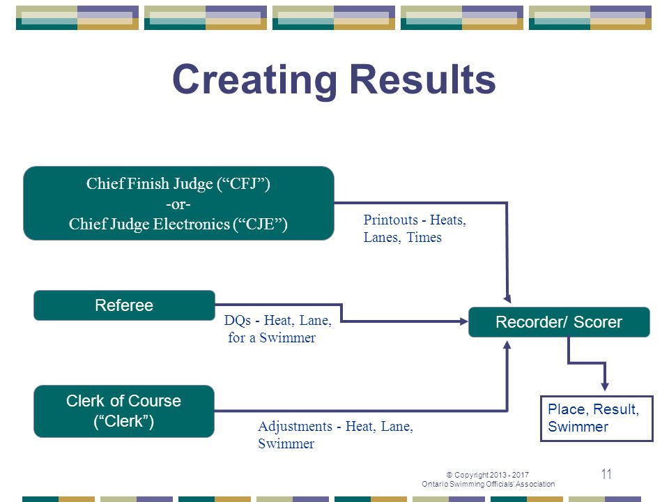 Creating Results Chief Finish Judge ( CFJ ) -or-