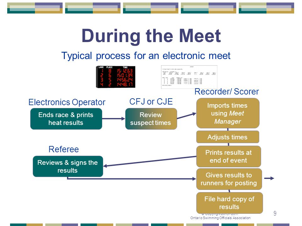 Typical process for an electronic meet