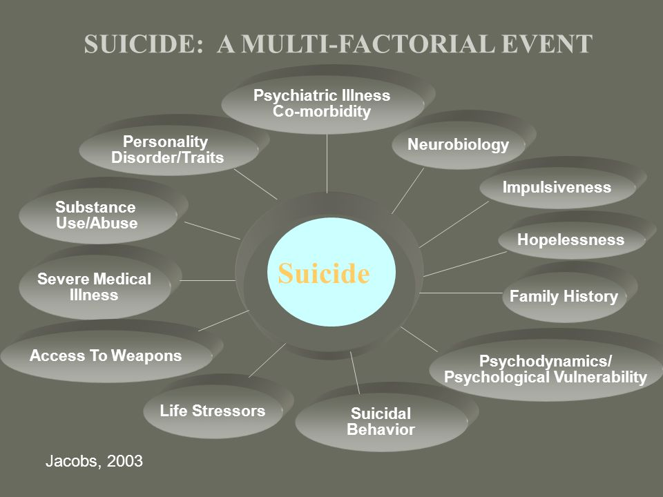 Suicide SUICIDE: A MULTI-FACTORIAL EVENT Jacobs, 2003