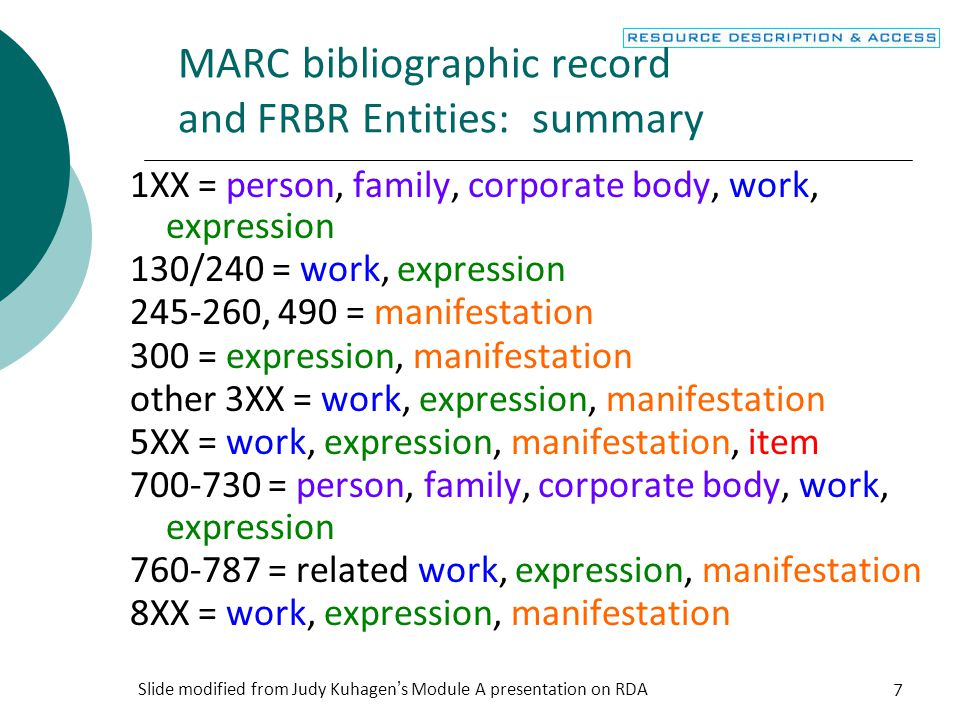 MARC bibliographic record and FRBR Entities: summary
