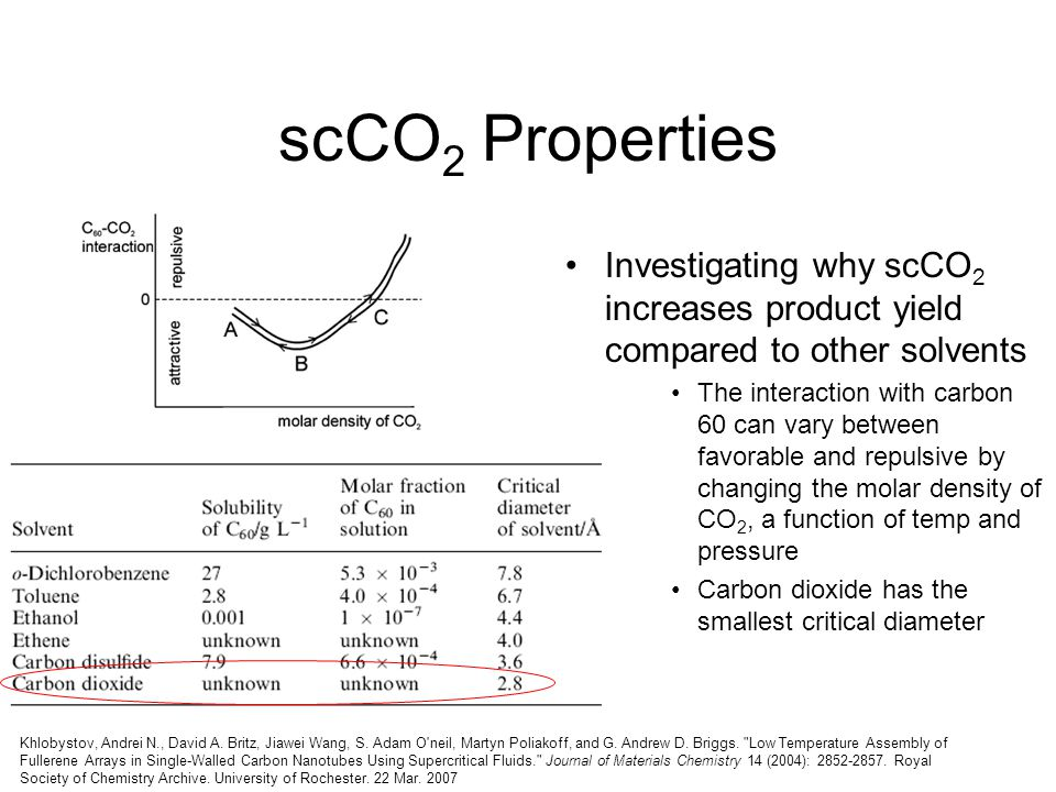 scCO2 Properties Investigating why scCO2 increases product yield compared to other solvents.