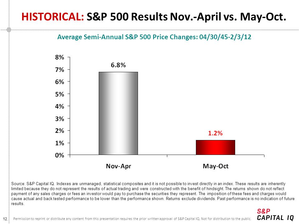 HISTORICAL: S&P 500 Results Nov.-April vs. May-Oct.