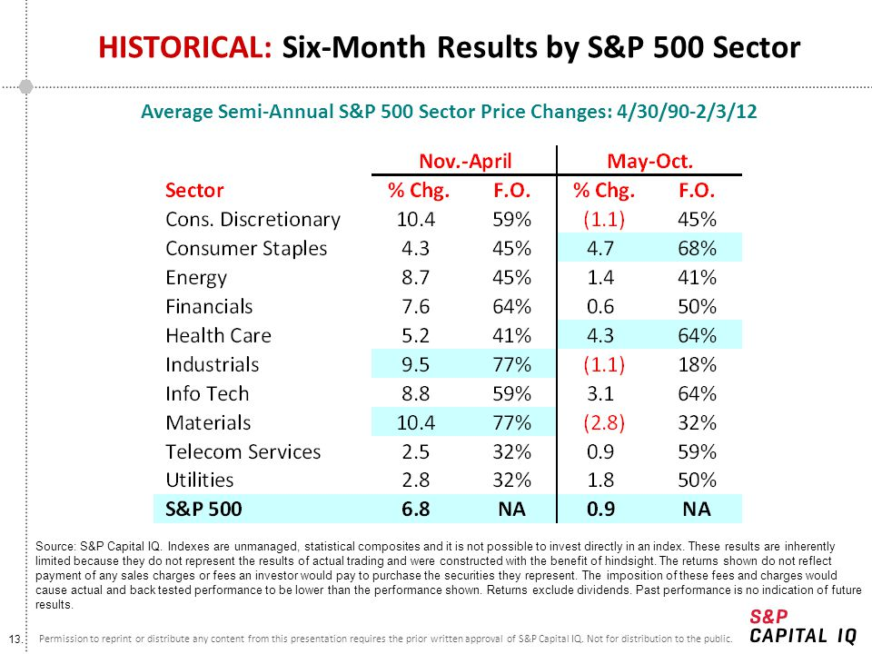 HISTORICAL: Six-Month Results by S&P 500 Sector