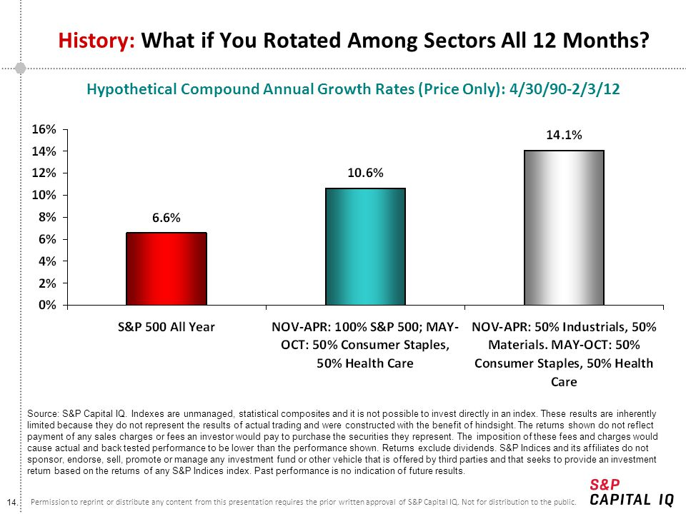 History: What if You Rotated Among Sectors All 12 Months