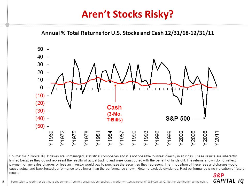 Annual % Total Returns for U.S. Stocks and Cash 12/31/68-12/31/11