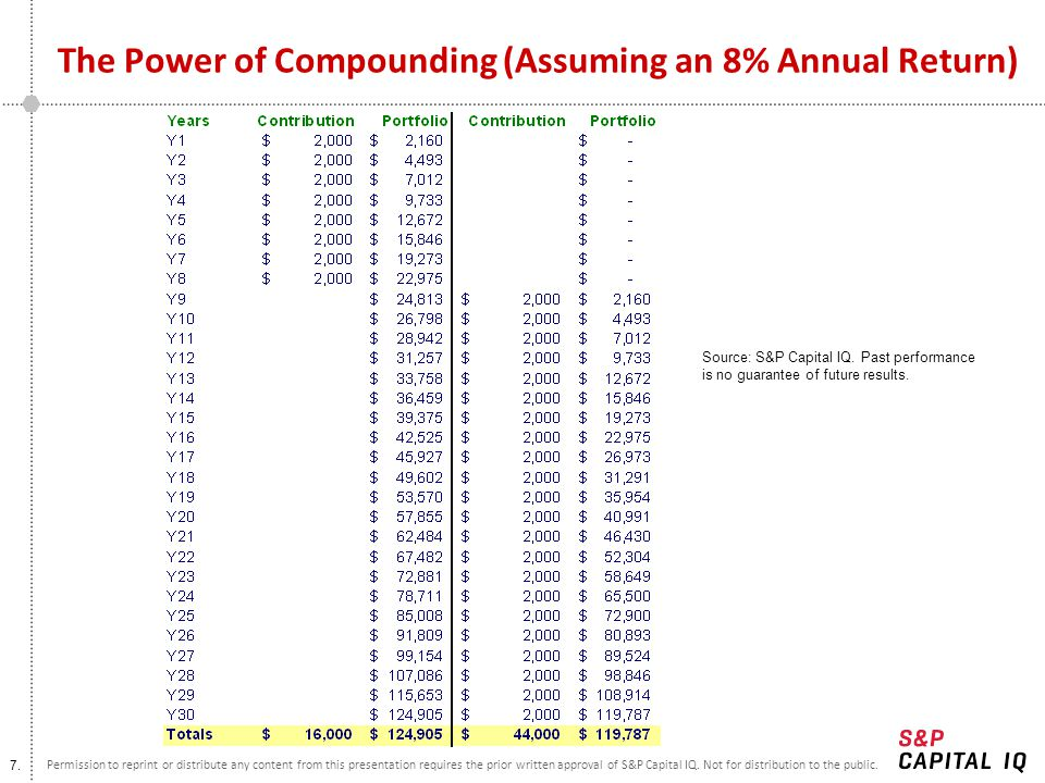 The Power of Compounding (Assuming an 8% Annual Return)