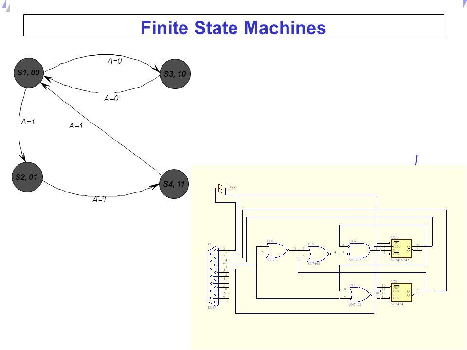 Finite State Machines S4, 11 S3, 10 S2, 01 S1, 00 A=1 A=0 A=0