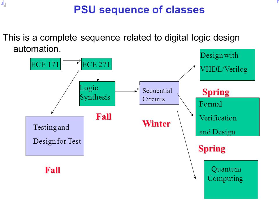 PSU sequence of classes