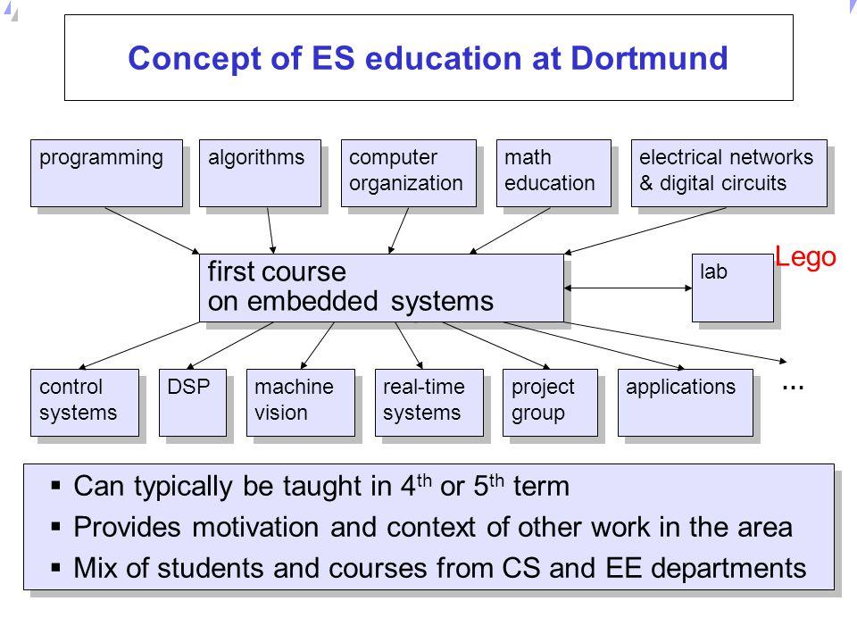 Concept of ES education at Dortmund