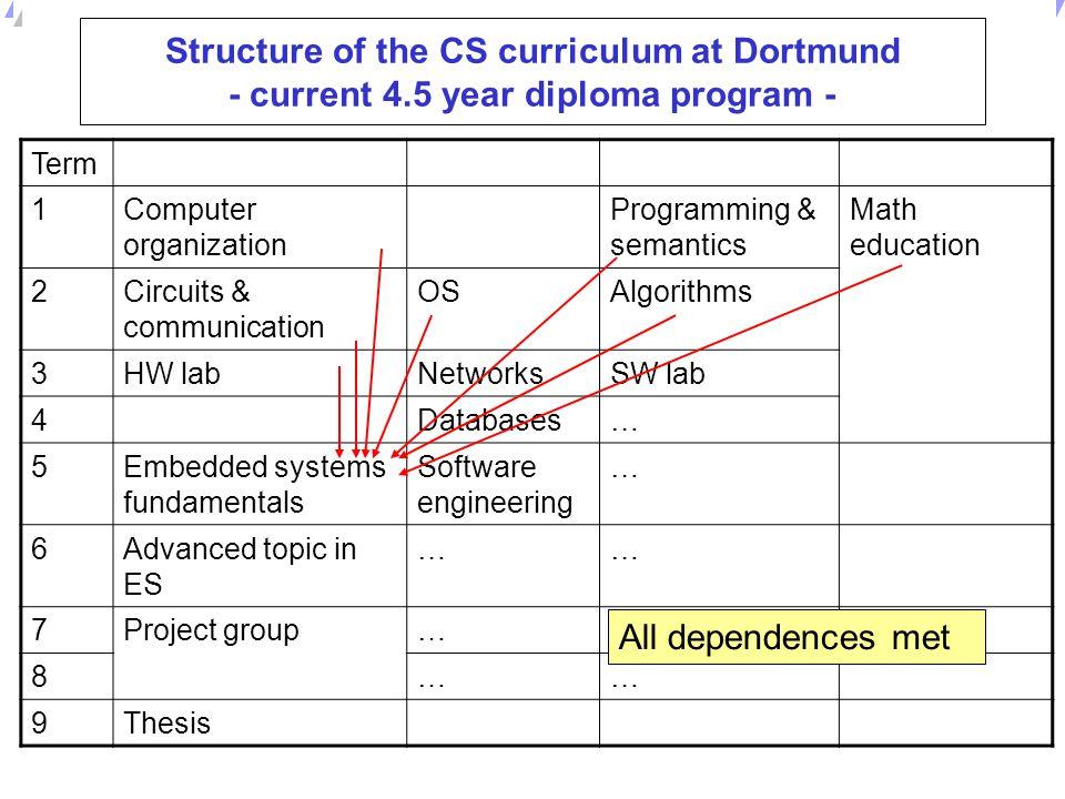 Structure of the CS curriculum at Dortmund - current 4