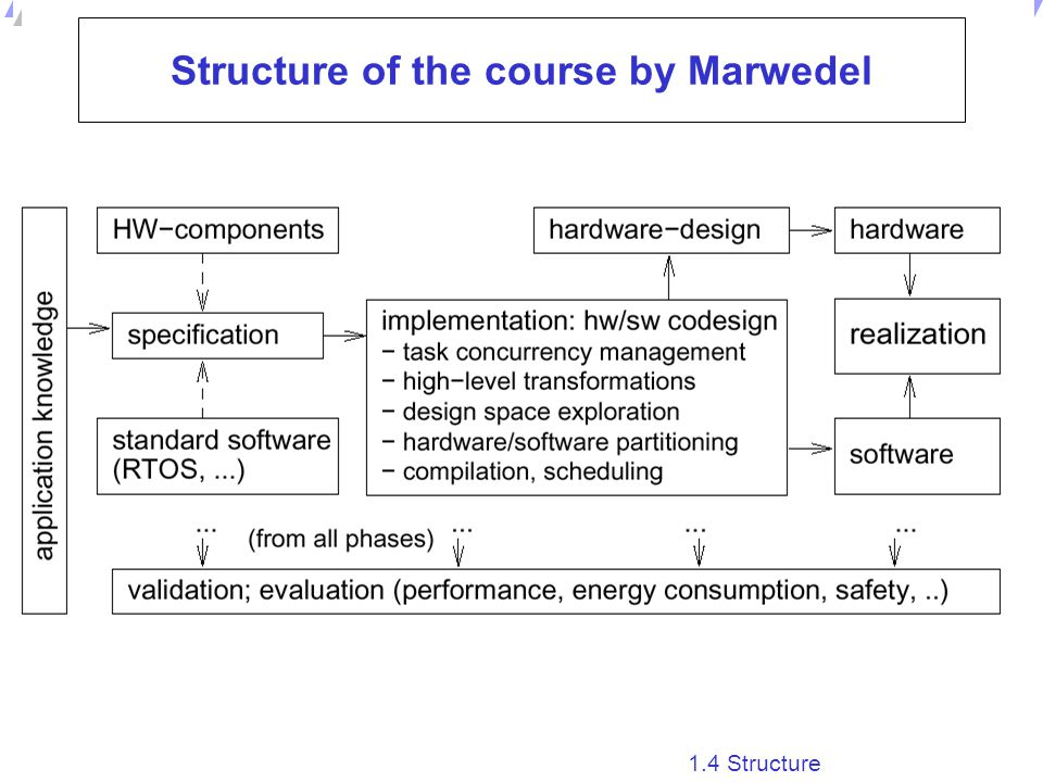 Structure of the course by Marwedel