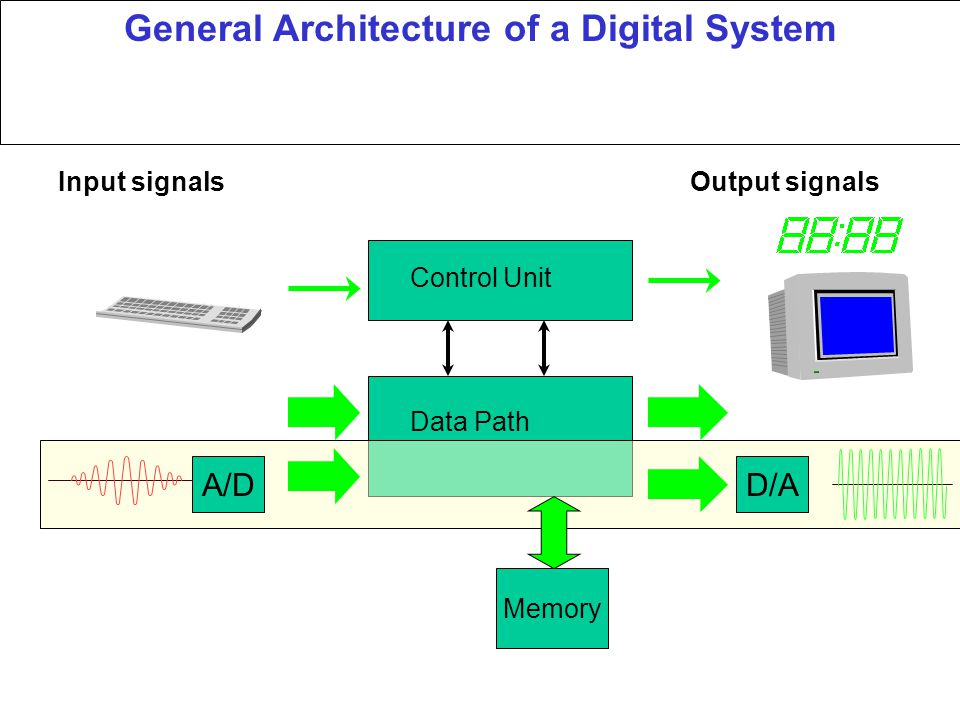 General Architecture of a Digital System