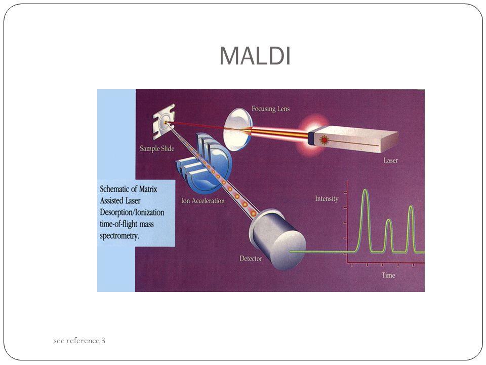 MALDI see reference 3