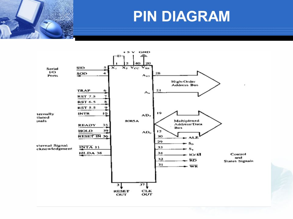 PIN DIAGRAM
