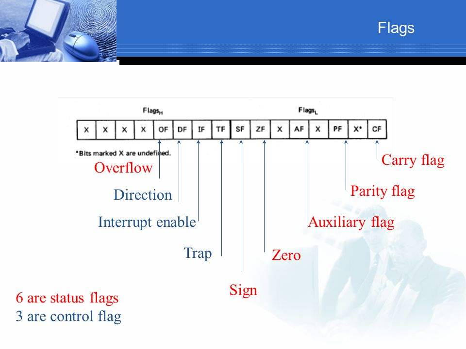Flags Carry flag. Overflow. Parity flag. Direction. Interrupt enable. Auxiliary flag. Trap. Zero.