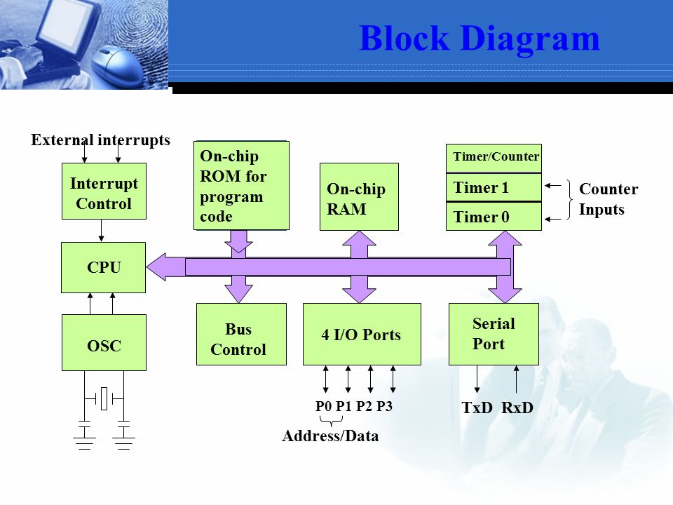 Block Diagram External interrupts On-chip ROM for program code