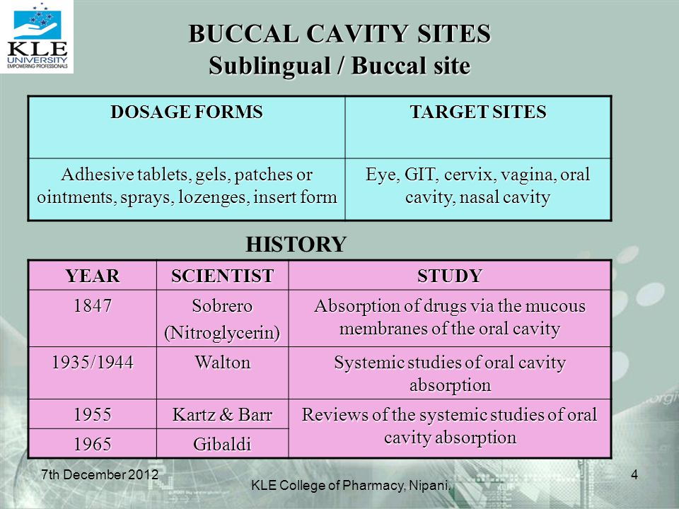 BUCCAL CAVITY SITES Sublingual / Buccal site