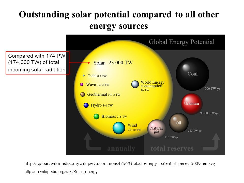 Outstanding solar potential compared to all other energy sources