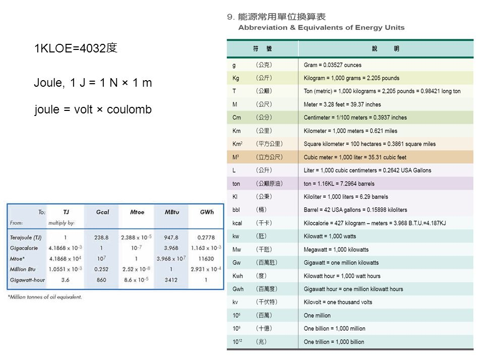 1KLOE=4032度 Joule, 1 J = 1 N × 1 m joule = volt × coulomb