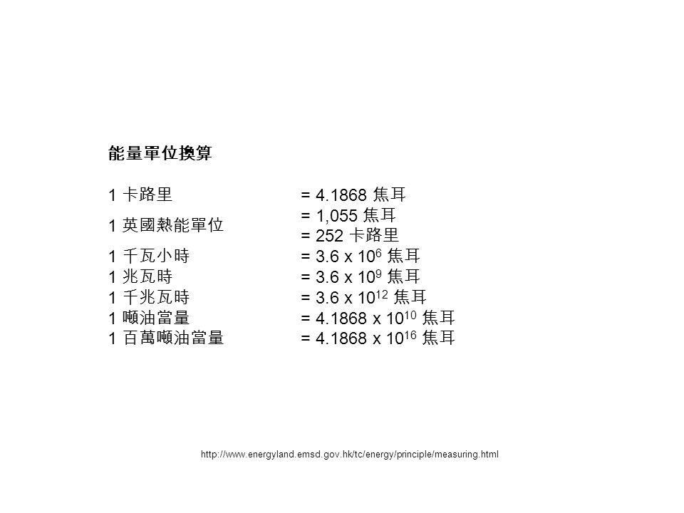 能量單位換算 1 卡路里 = 4.1868 焦耳 1 英國熱能單位 = 1,055 焦耳 = 252 卡路里 1 千瓦小時