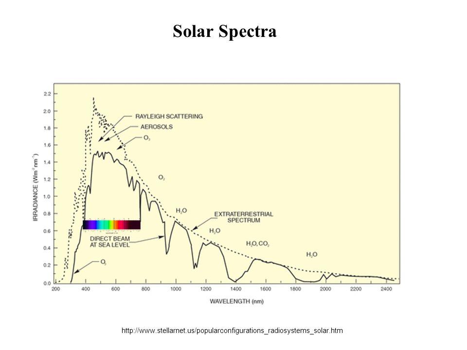 Solar Spectra http://www.stellarnet.us/popularconfigurations_radiosystems_solar.htm