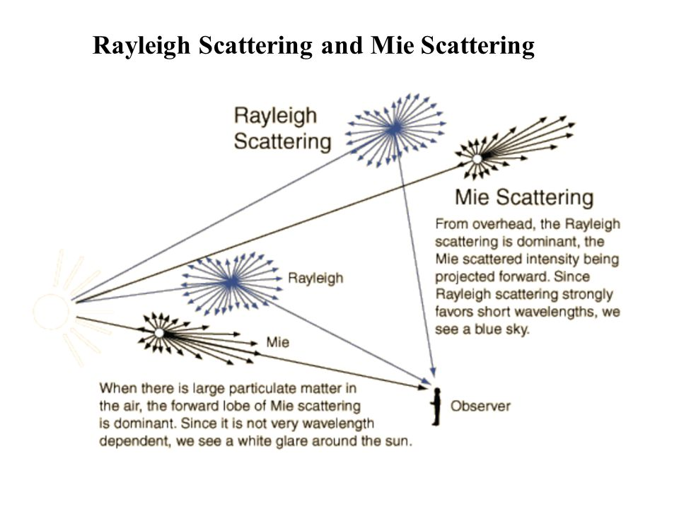 Rayleigh Scattering and Mie Scattering