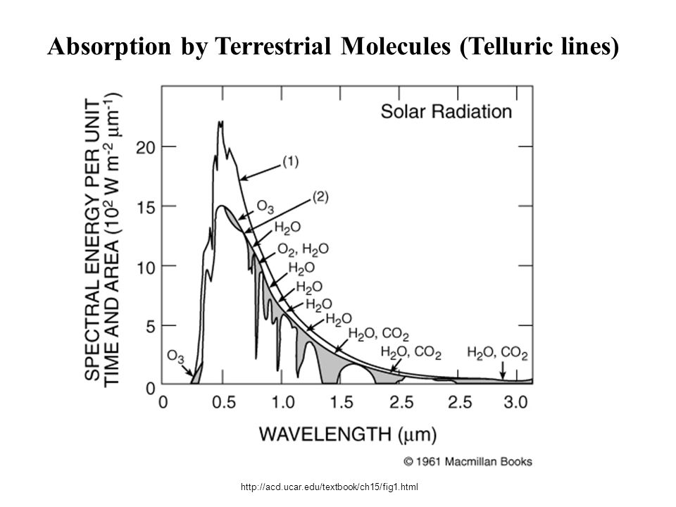 Absorption by Terrestrial Molecules (Telluric lines)