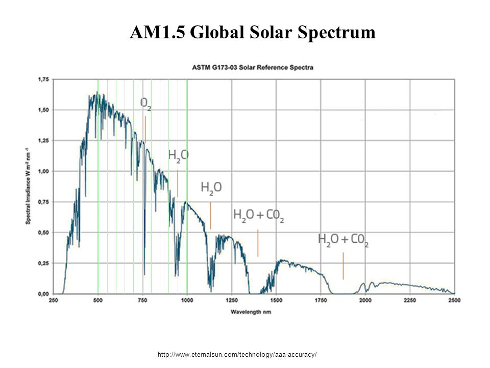 AM1.5 Global Solar Spectrum
