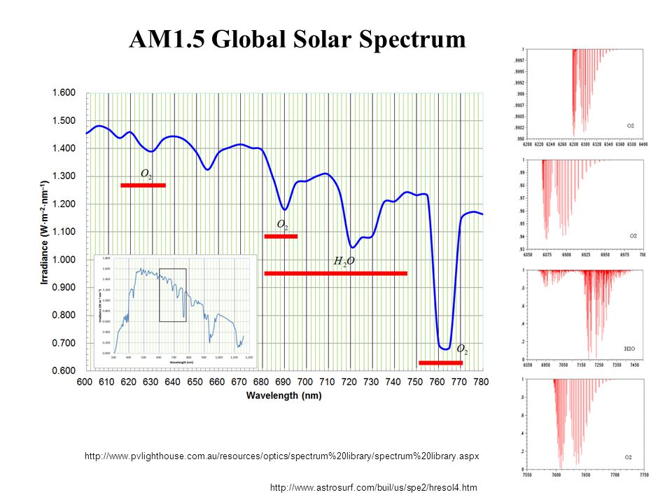 AM1.5 Global Solar Spectrum