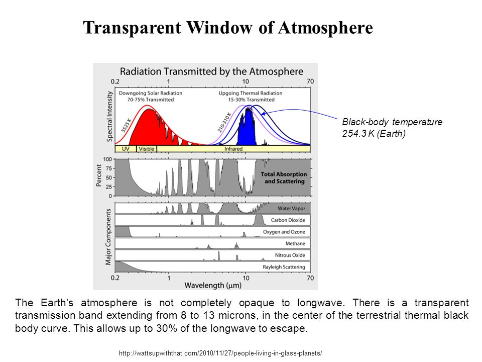 Transparent Window of Atmosphere
