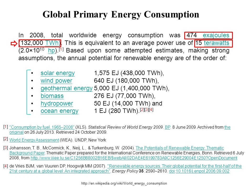 Global Primary Energy Consumption