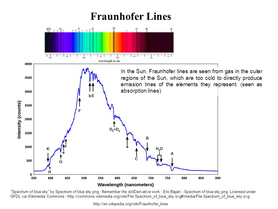 Fraunhofer Lines