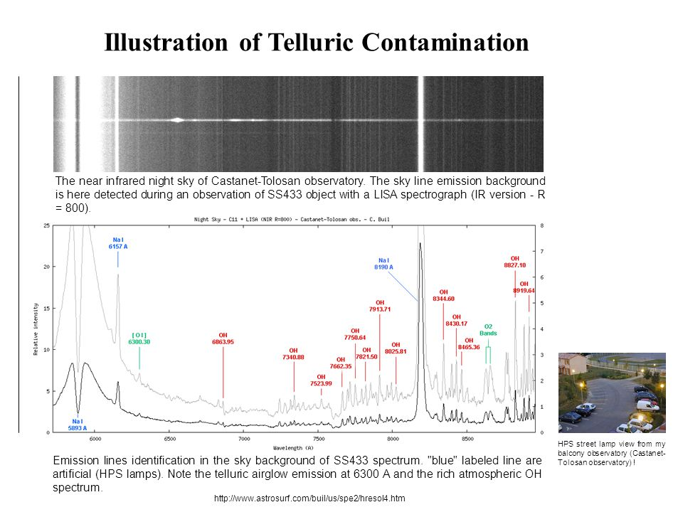 Illustration of Telluric Contamination