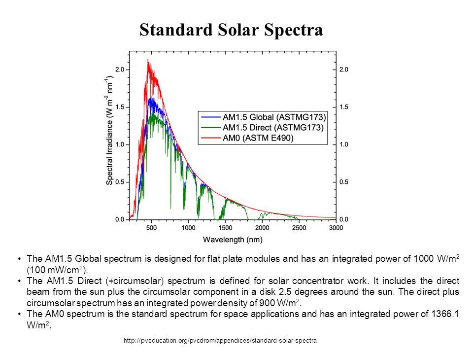 Standard Solar Spectra