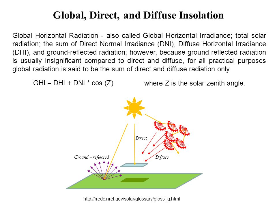 Global, Direct, and Diffuse Insolation