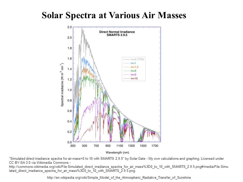 Solar Spectra at Various Air Masses