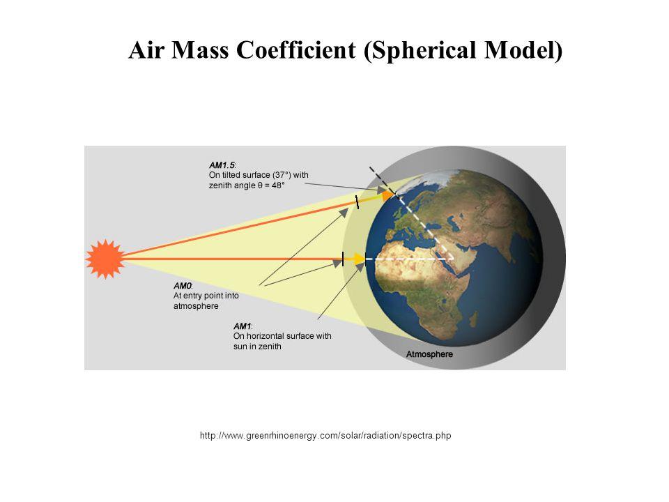 Air Mass Coefficient (Spherical Model)