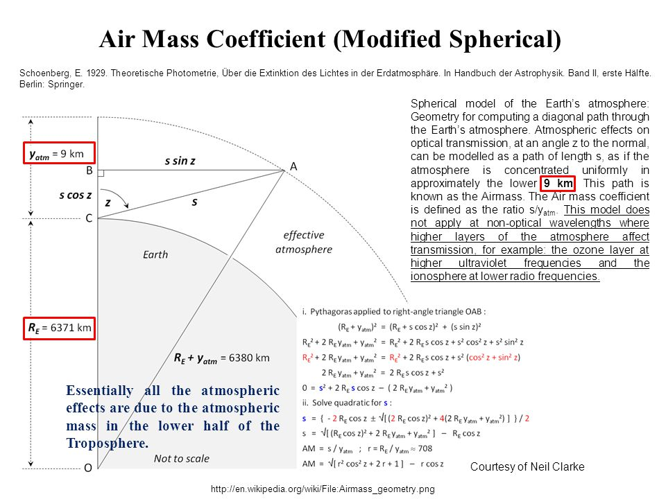 Air Mass Coefficient (Modified Spherical)