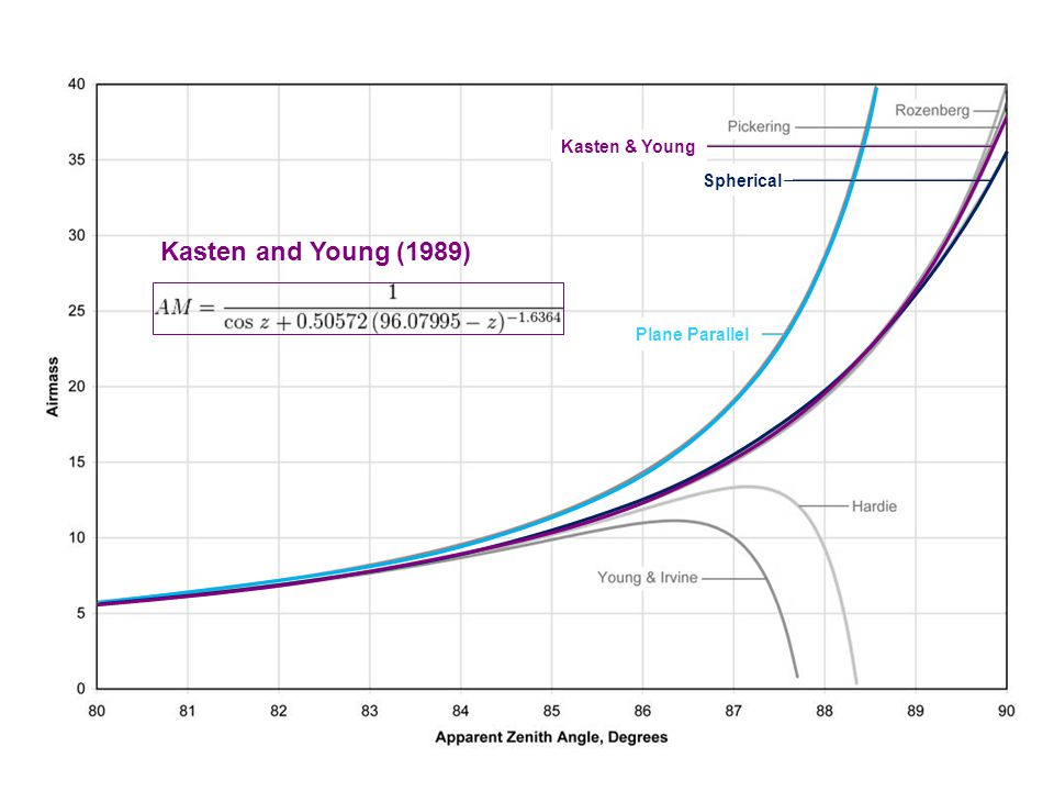 Kasten & Young Spherical Kasten and Young (1989) Plane Parallel