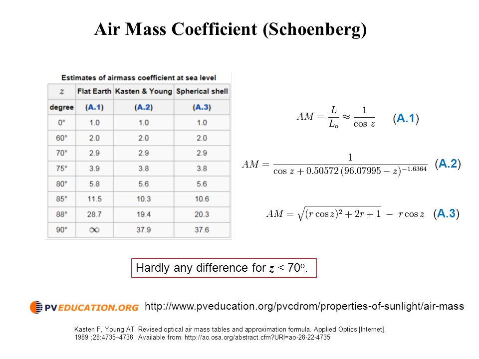 Air Mass Coefficient (Schoenberg)