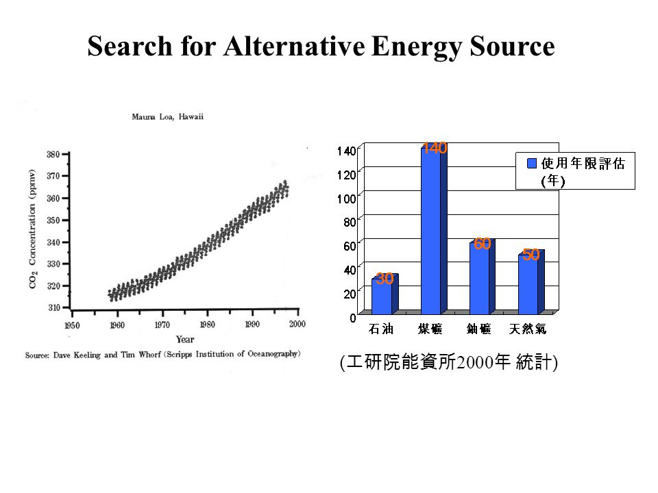 Search for Alternative Energy Source